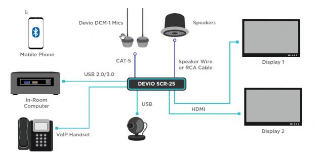 Devio SCR-25TX Zwart (meest verkocht!!)